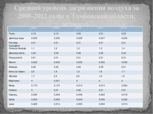 Средний уровень загрязнения воздуха за 2008-2012 годы в Тамбовской области, м