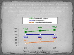 Степень улавливания вредных веществ – 19% – одна из самых низких в стране, чт