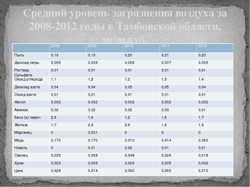 Средний уровень загрязнения воздуха за 2008-2012 годы в Тамбовской области, м...