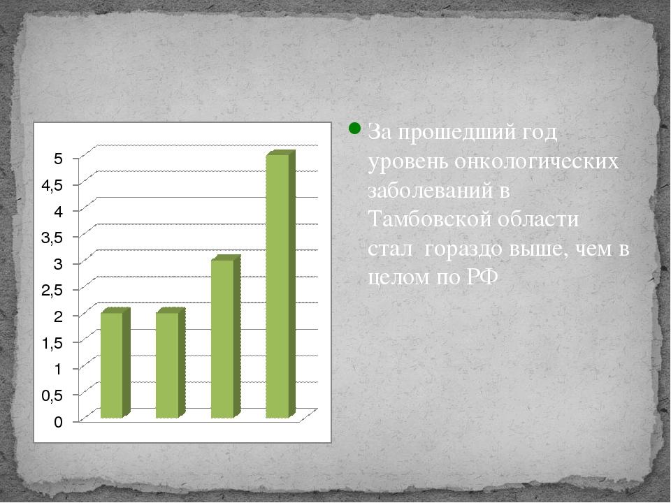 За прошедший год уровень онкологических заболеваний в Тамбовской области ста...