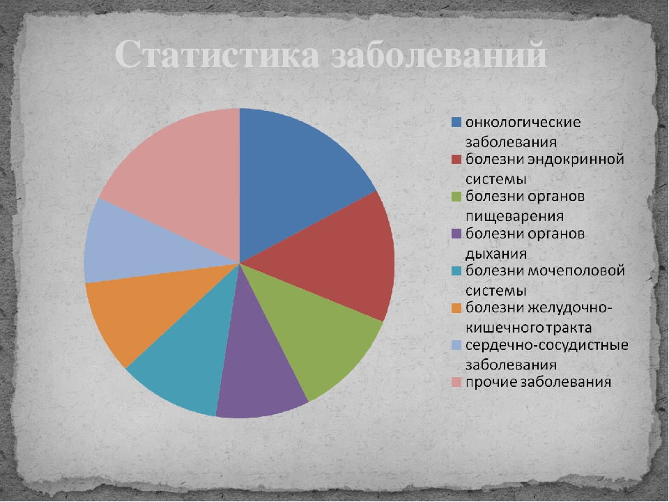 Статистика заболеваний