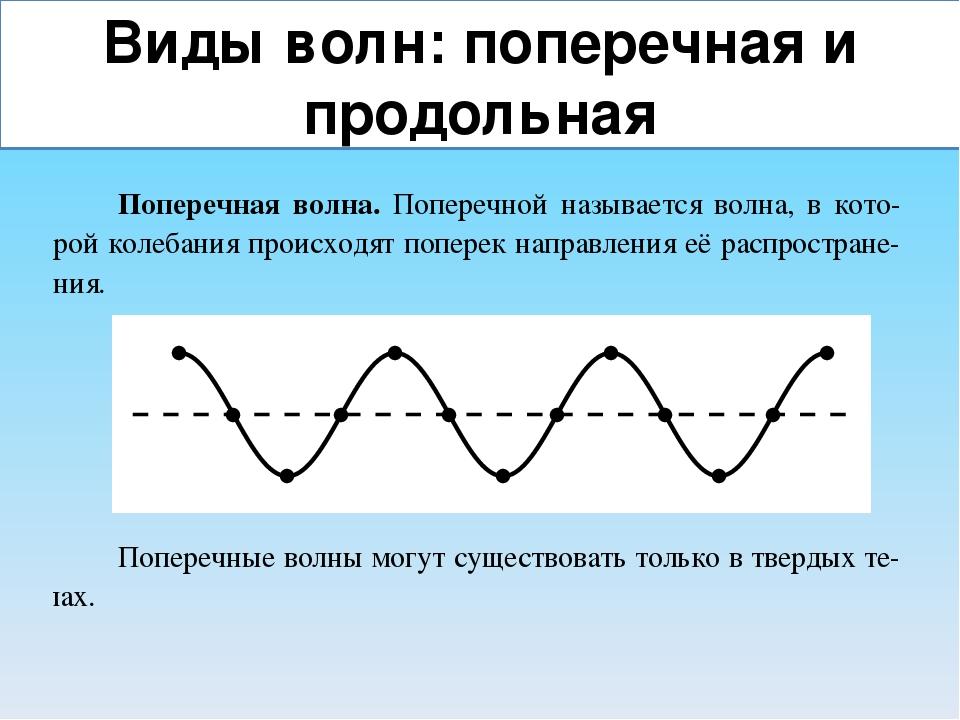 картинки продольных и поперечных волн это как