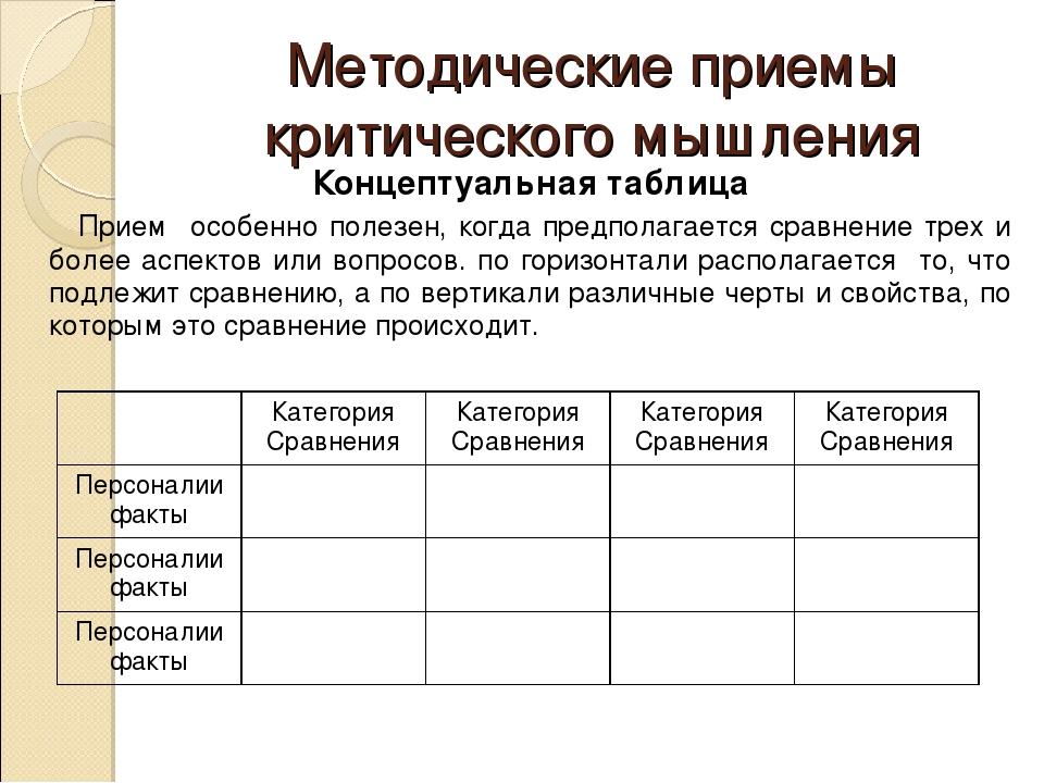 Методические приемы критического мышления Концептуальная таблица Прием осо...