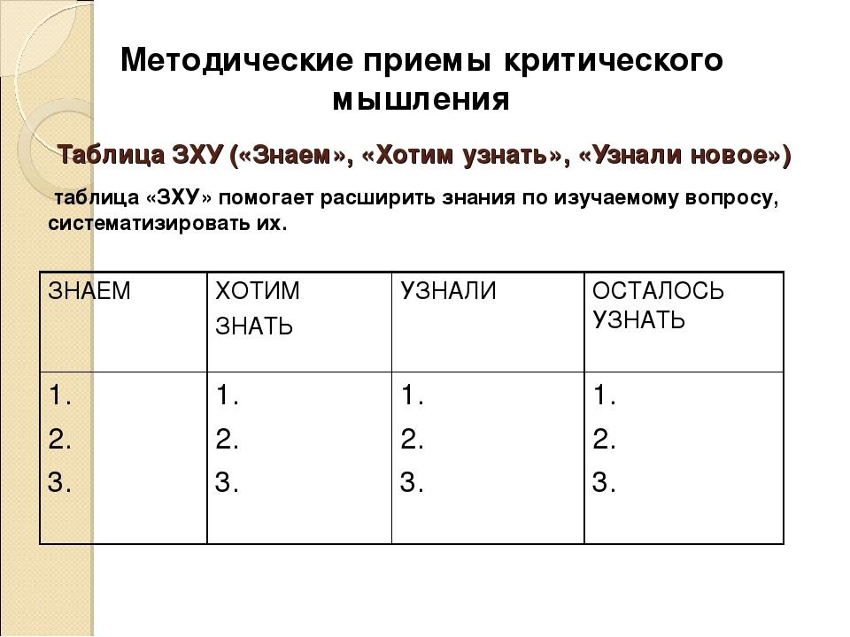 Таблица ЗХУ («Знаем», «Хотим узнать», «Узнали новое») таблица «ЗХУ» помогае...