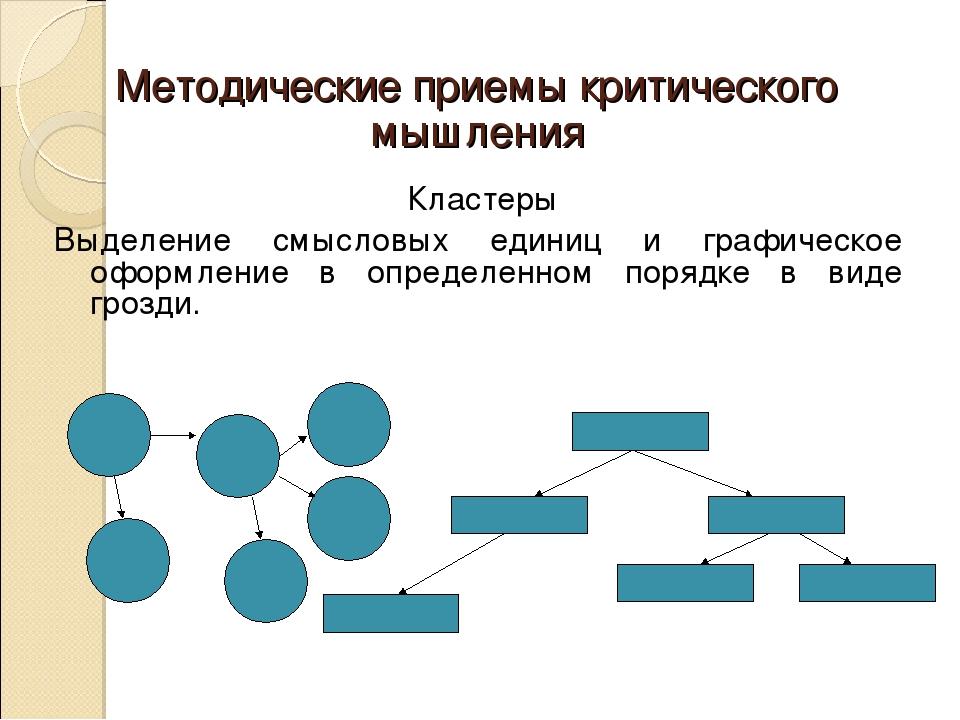 Методические приемы критического мышления Кластеры Выделение смысловых едини...