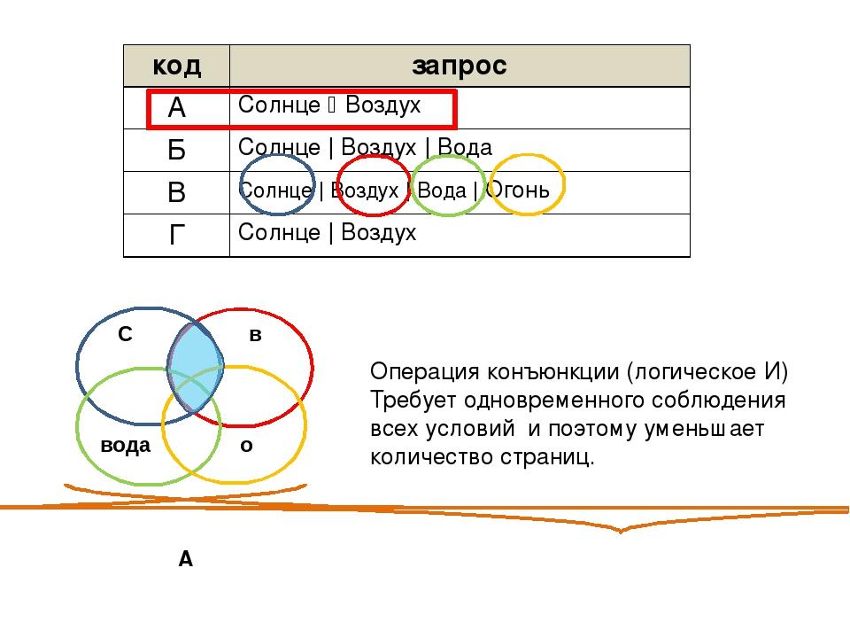 А Операция конъюнкции (логическое И) Требует одновременного соблюдения всех...