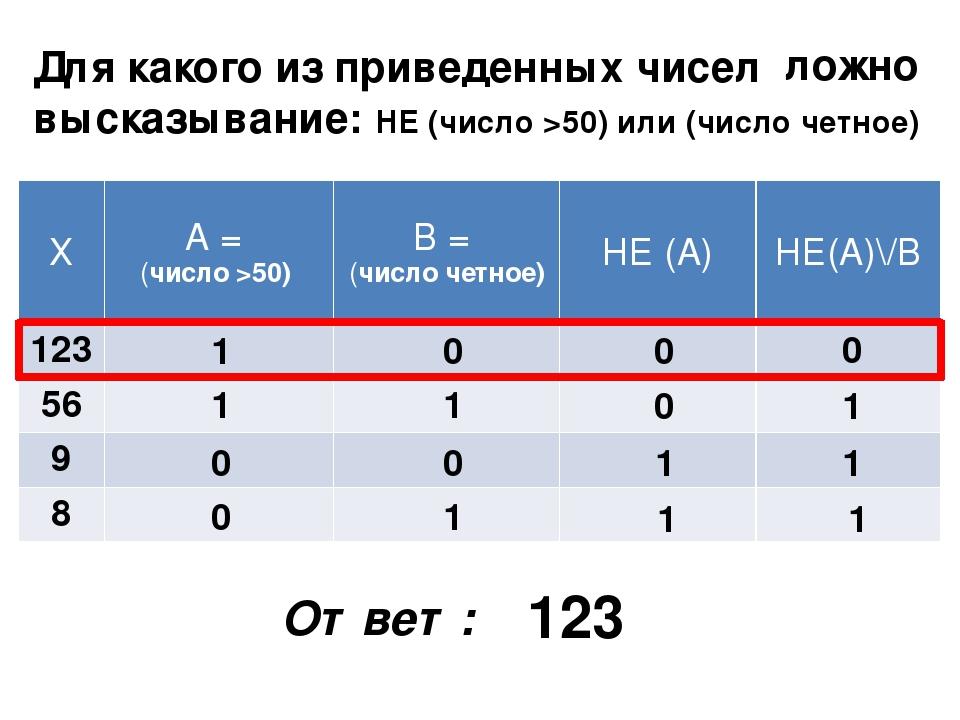 Для какого из приведенных чисел высказывание: НЕ (число >50) или (число четно...