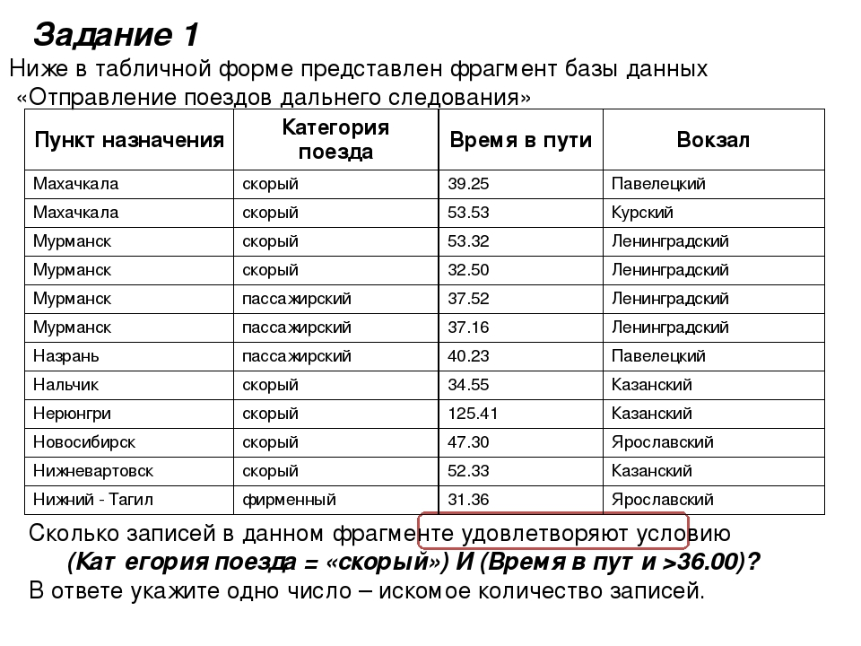 Ниже в табличной форме представлен фрагмент базы данных «Отправление поездов...