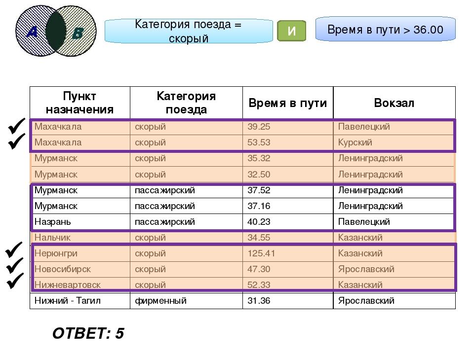 Категория поезда = скорый И Время в пути > 36.00      ОТВЕТ: 5 Пункт наз...