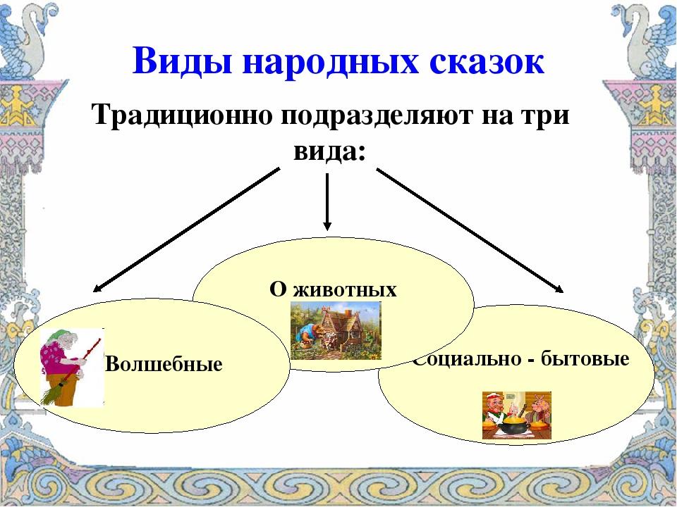 Виды народных сказок Традиционно подразделяют на три вида: