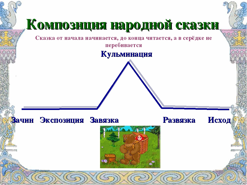 Зачин Экспозиция Завязка Развязка Исход Кульминация Композиция народной сказк...