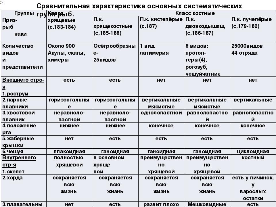 рыб таблица класс классы 7 таблица