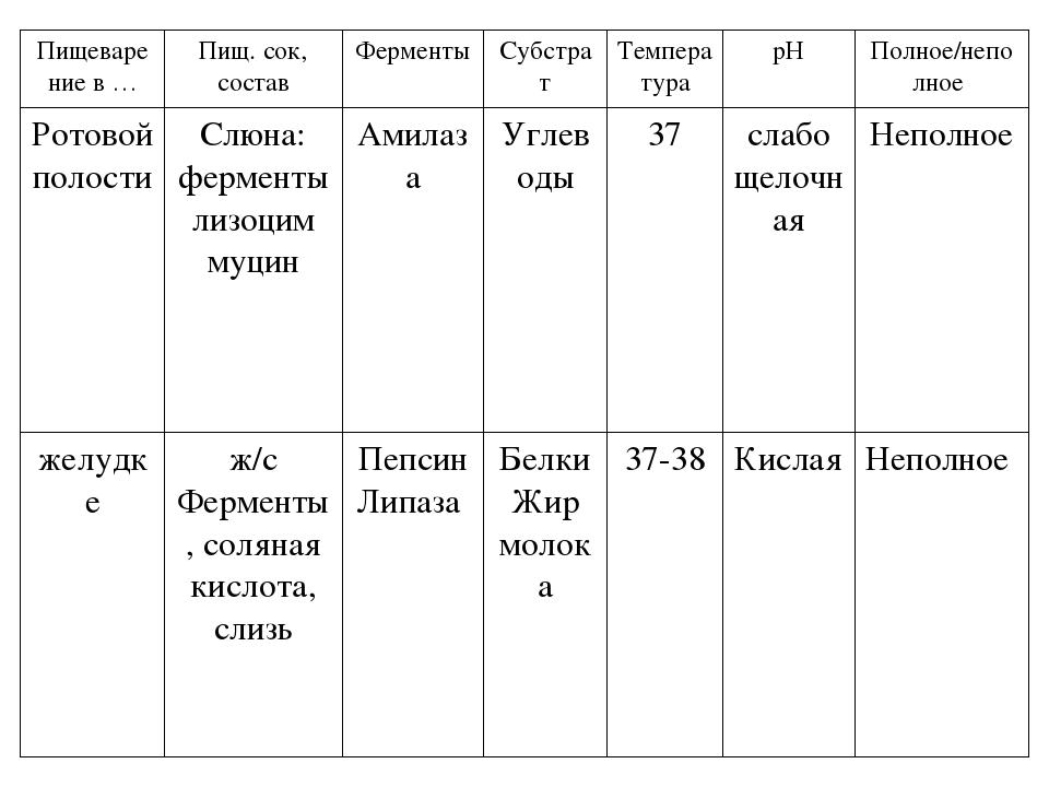 Пищеварение в … Пищ. сок,состав Ферменты Субстрат Температура рН Полное/непол...
