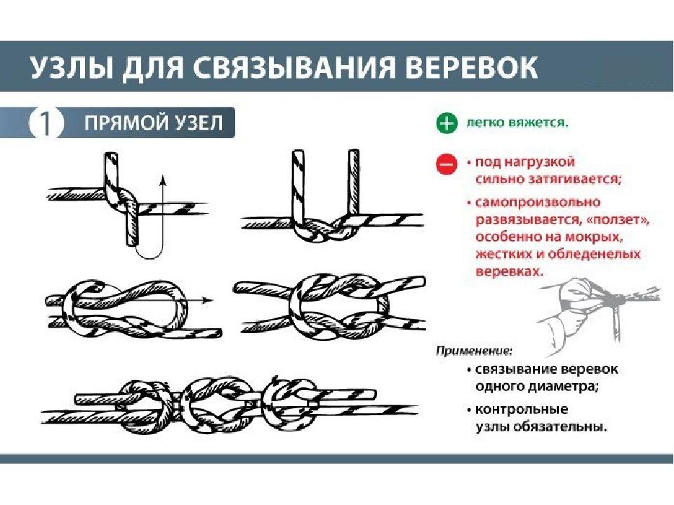 Каким узлом связать два конца веревки