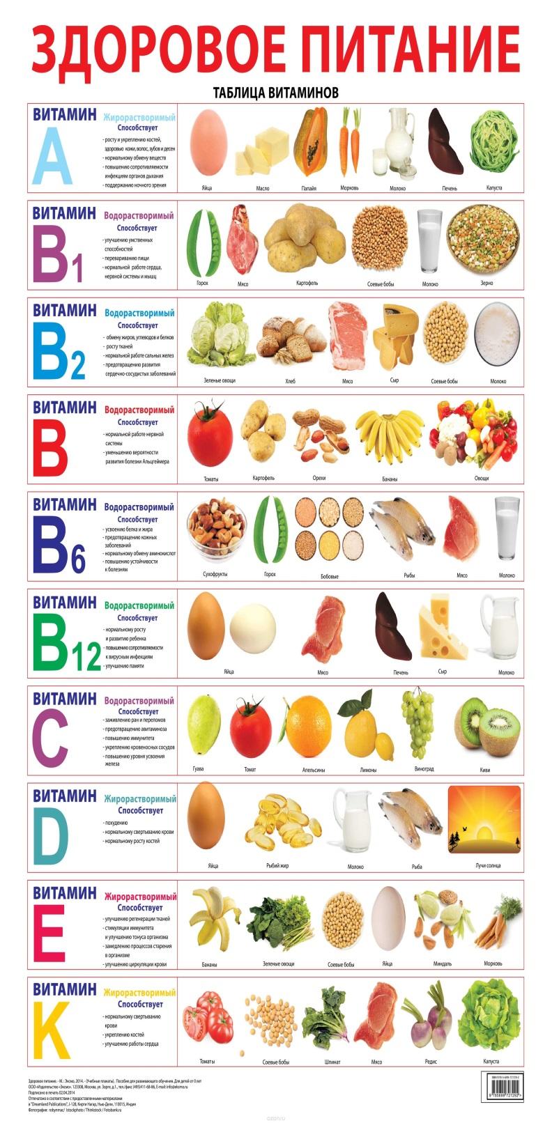 любая витамины в продуктах таблица картинки знакомство переросло