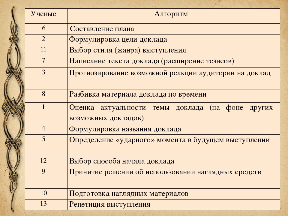 Ученые Алгоритм 6 Составление плана 2 Формулировка цели доклада 11 Выбор сти...