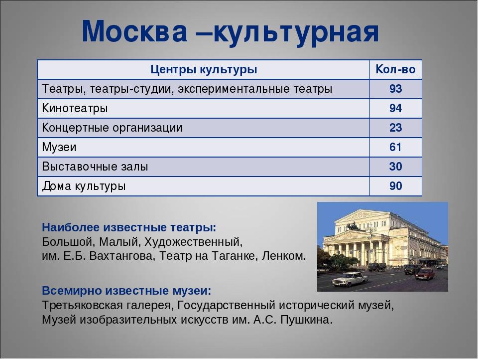 Наиболее известные театры: Большой, Малый, Художественный, им. Е.Б. Вахтангов...