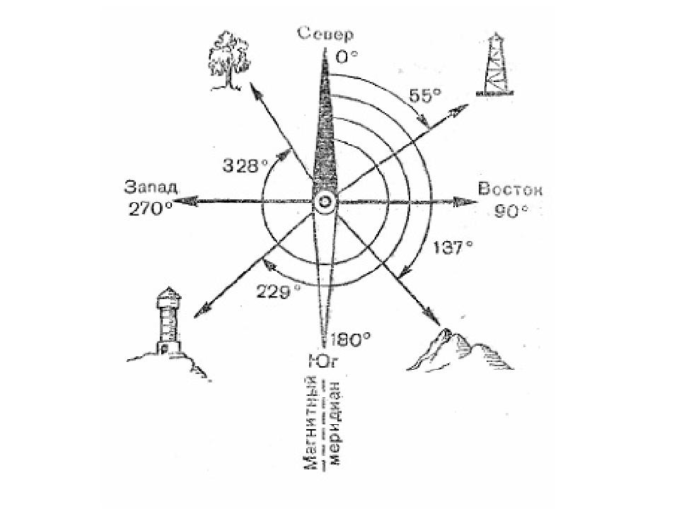 определение ориентации по изображению объекта находившихся свободе