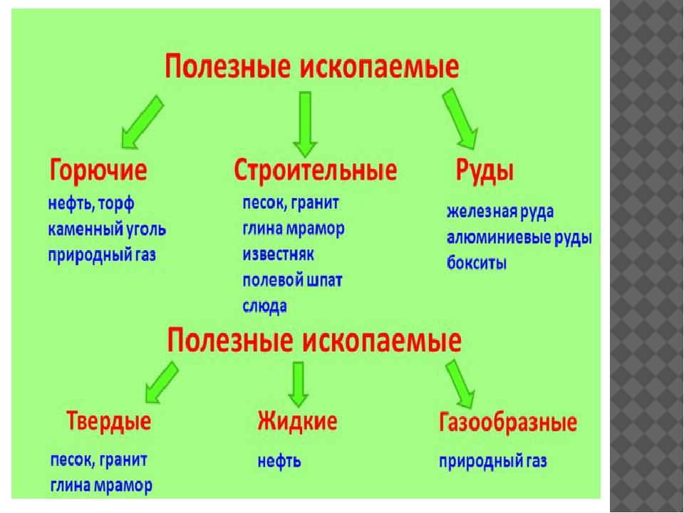 ПРЕЗЕНТАЦИЯ СВОЙСТВА ПОЛЕЗНЫХ ИСКОПАЕМЫХ 3 КЛАСС ПНШ СКАЧАТЬ БЕСПЛАТНО