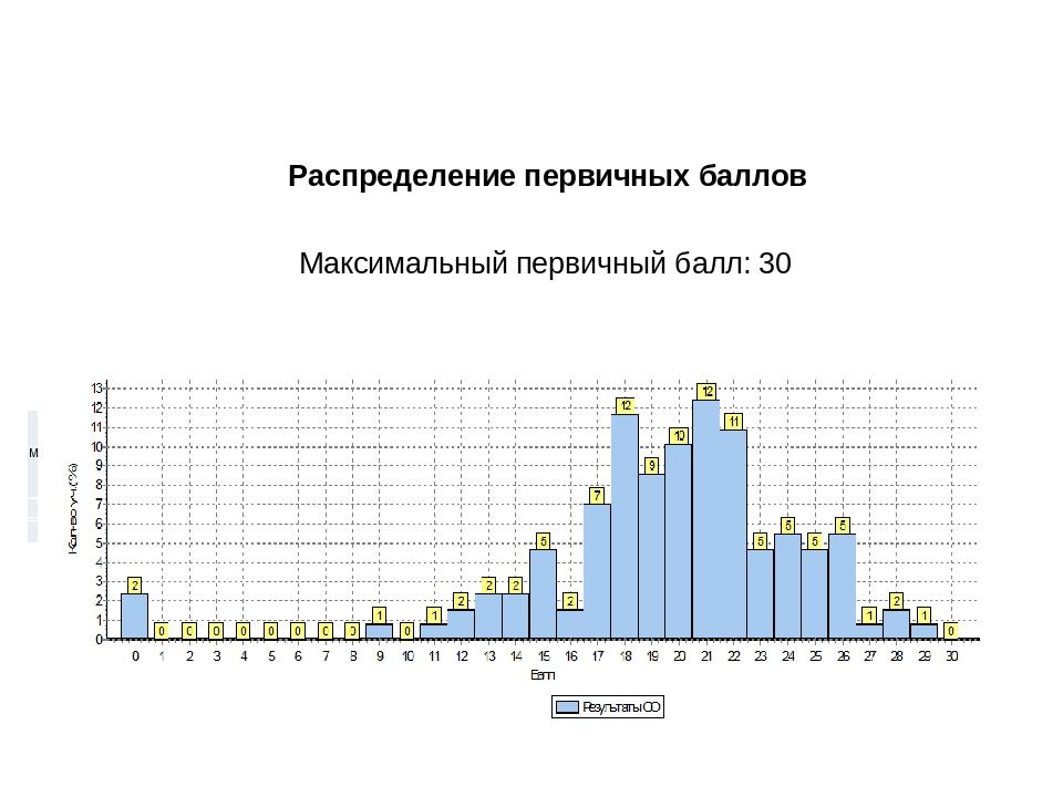Распределение первичных баллов Максимальный первичный балл: 30 Распределение...