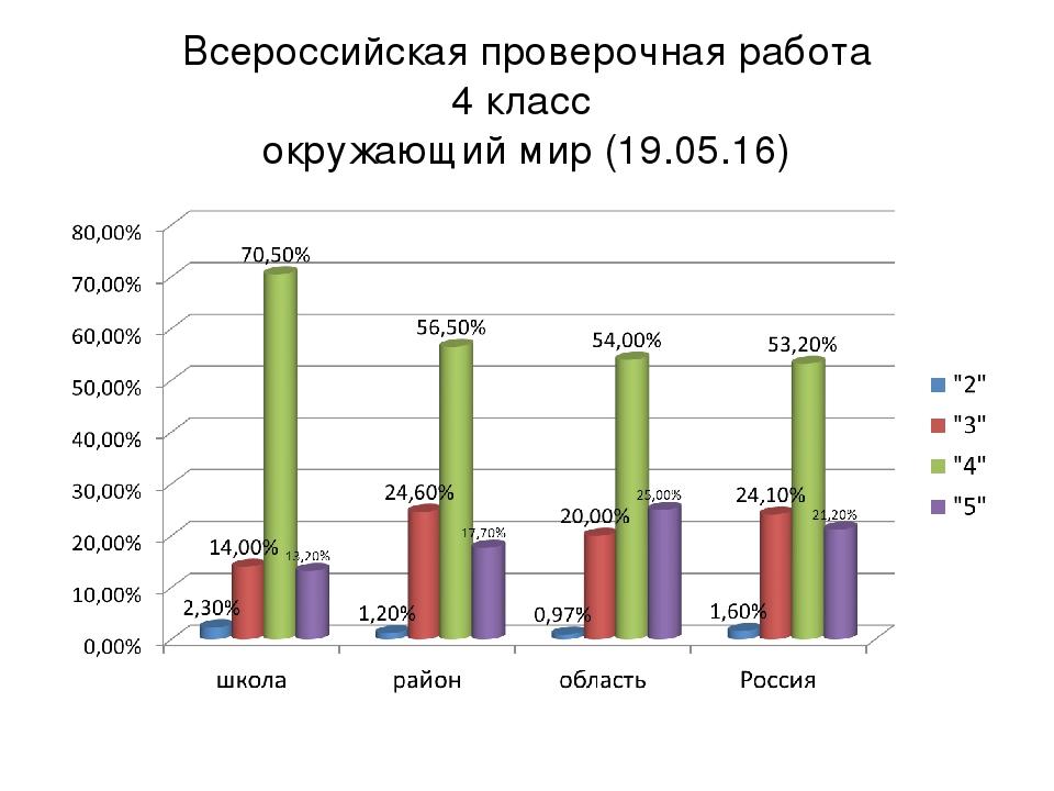 Всероссийская проверочная работа 4 класс окружающий мир (19.05.16)