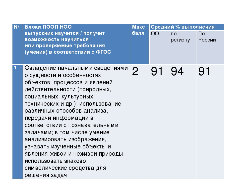 №Блоки ПООП НОО выпускник научится / получит возможность научиться или прове...