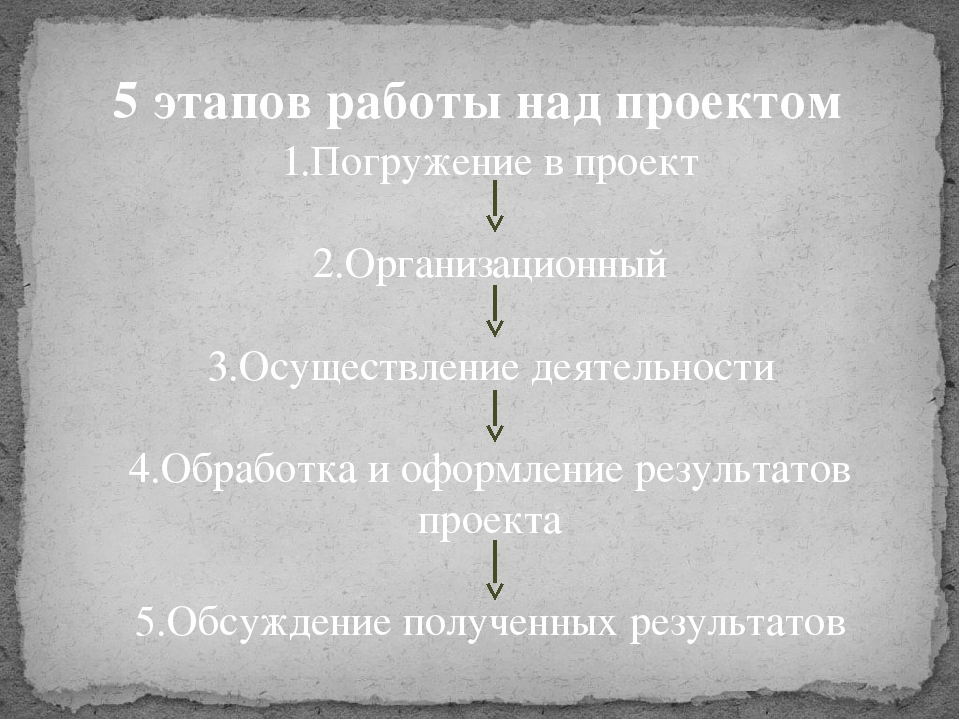 5 этапов работы над проектом 1.Погружение в проект 2.Организационный 3.Осущес...