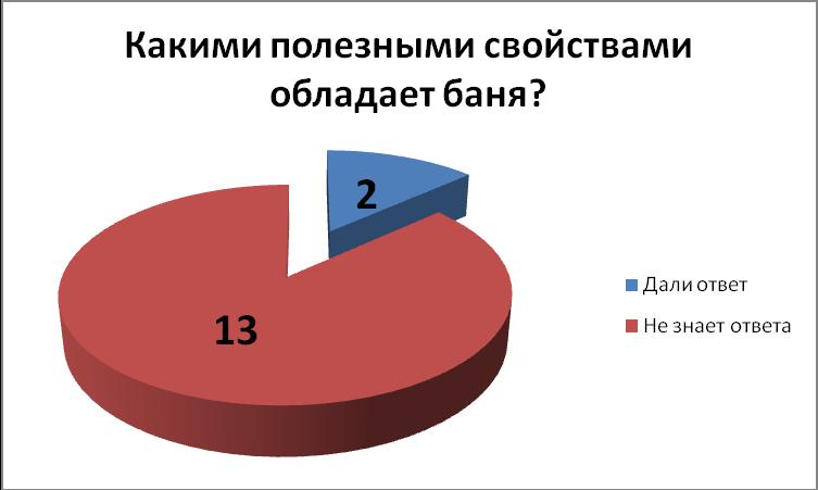 Доклад про пользу русской бани 484