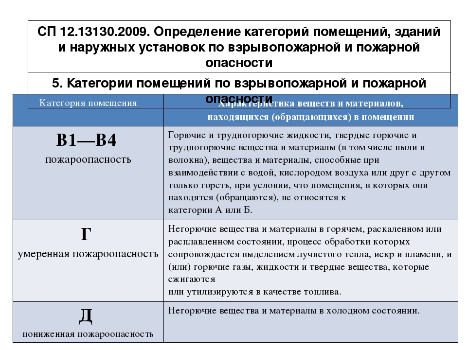 СП 12 13130 2009 С ИЗМЕНЕНИЯМИ 2015 ГОДА СКАЧАТЬ БЕСПЛАТНО