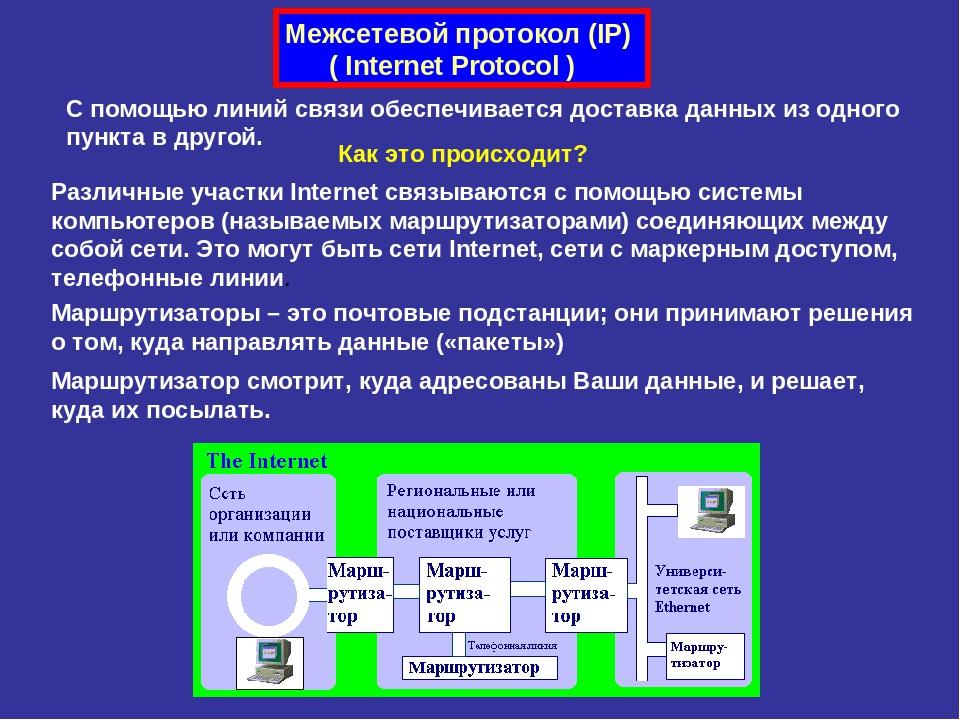 Межсетевой протокол (IP) ( Internet Protocol ) С помощью линий связи обеспечи...