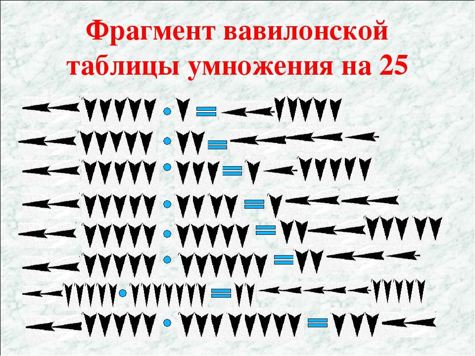 Фрагмент вавилонской таблицы умножения на 25