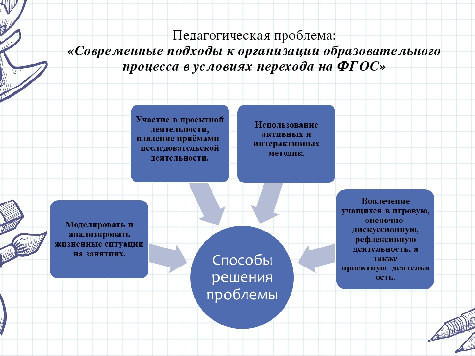 Педагогическая проблема: «Современные подходы к организации образовательного...