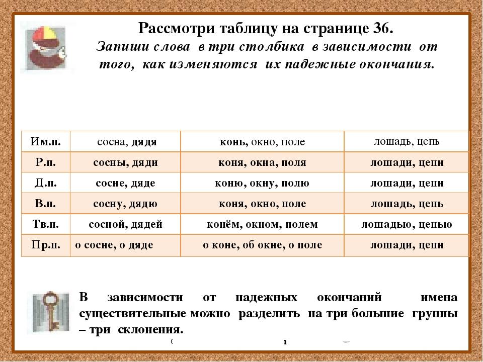 Рассмотри таблицу на странице 36. Запиши слова в три столбика в зависимости...