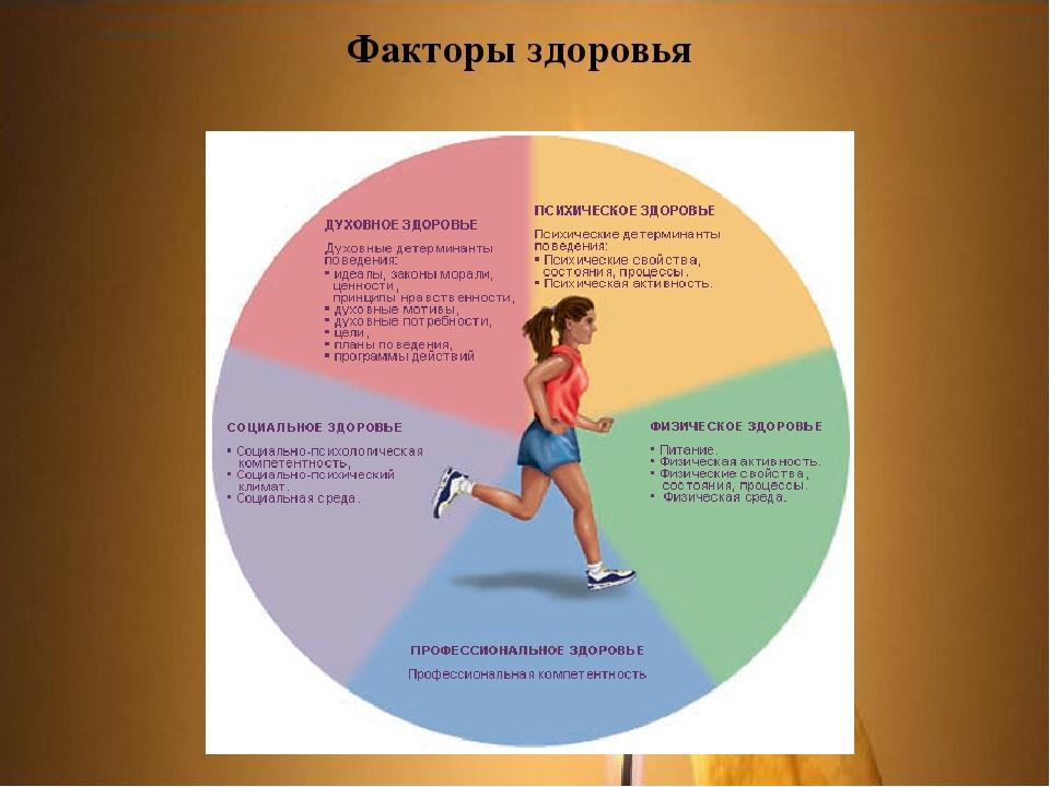 Влияние здорового образа жизни на здоровье человека