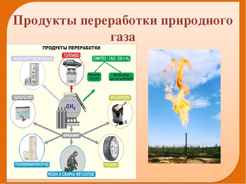 переработка природного газа в бензин поможет