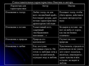 Сопоставительная характеристика Онегина и автора.