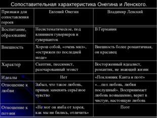 Сопоставительная характеристика Онегина и Ленского.