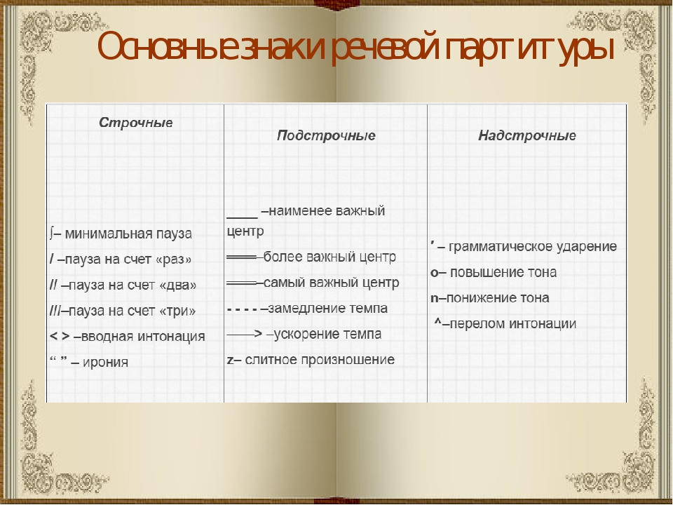 Основные знаки речевой партитуры
