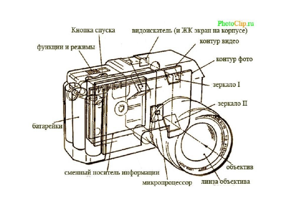 как конце основные узлы цифрового фотоаппарата схема ней будет обогащаться