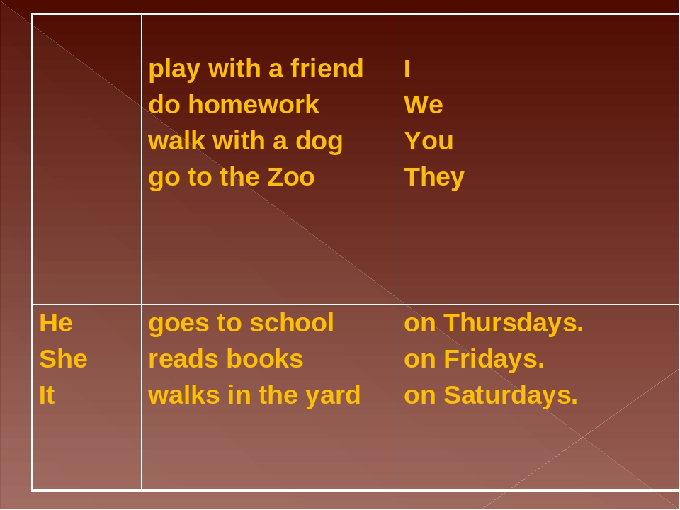 play with a friend do homework walk with a dog go to the Zoo I We You They...