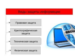 Виды защиты информации Правовая защита Техническая защита Криптографическая