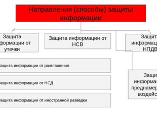 Направления (способы) защиты информации Защита информации от НСВ Защита инфор