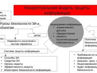 Концептуальная модель защиты информации Угрозы безопасности ЗИ и объектам Угр