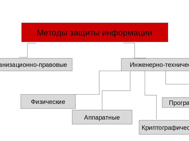 Методы защиты информации Организационно-правовые Физические Аппаратные Програ...