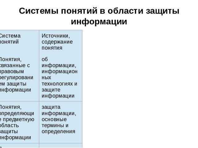 Системы понятий в области защиты информации Система понятий Источники, содерж...