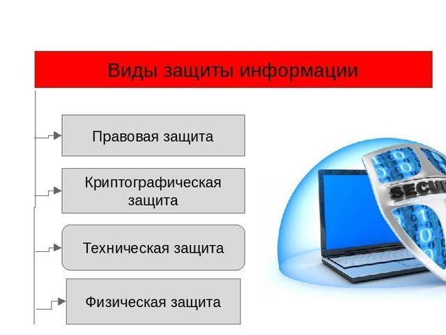 Виды защиты информации Правовая защита Техническая защита Криптографическая...