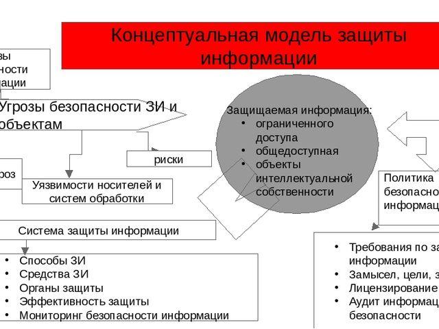 Концептуальная модель защиты информации Угрозы безопасности ЗИ и объектам Угр...