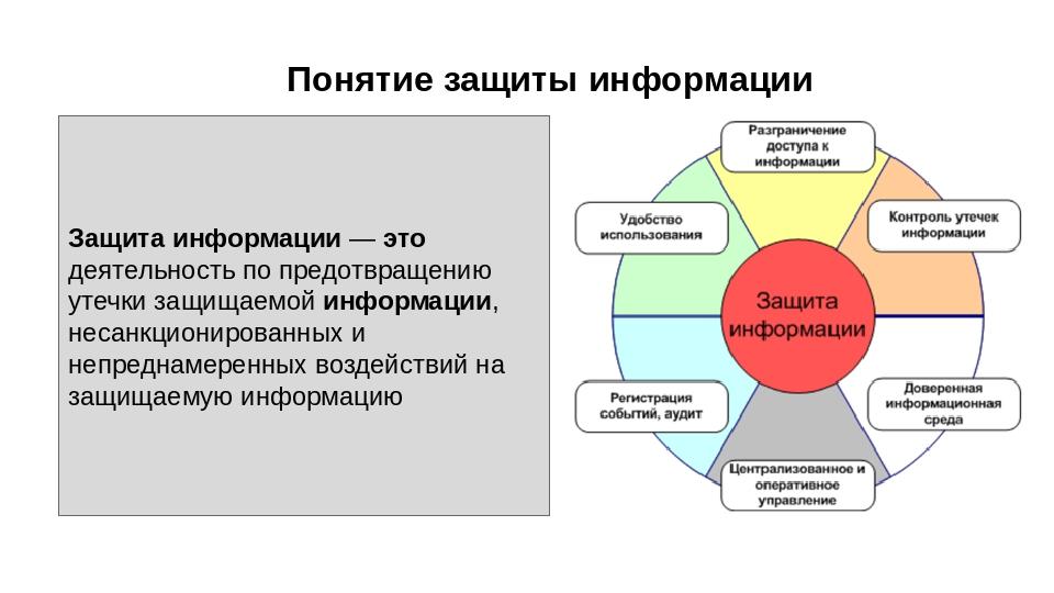 Понятие защиты информации Защита информации — это деятельность по предотвраще...