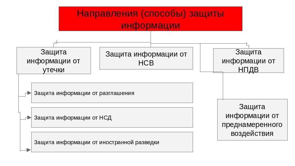 Направления (способы) защиты информации Защита информации от НСВ Защита инфор...