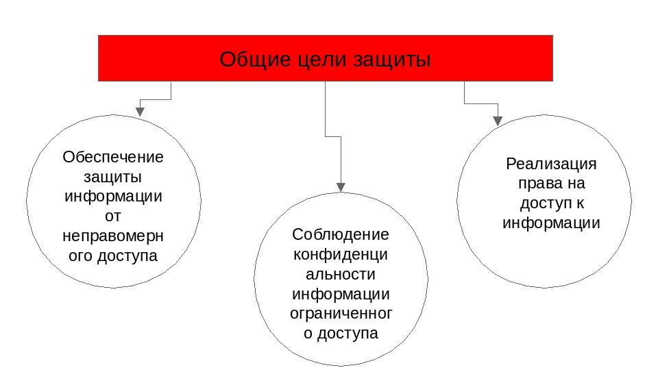 Общие цели защиты Обеспечение защиты информации от неправомерного доступа Со...
